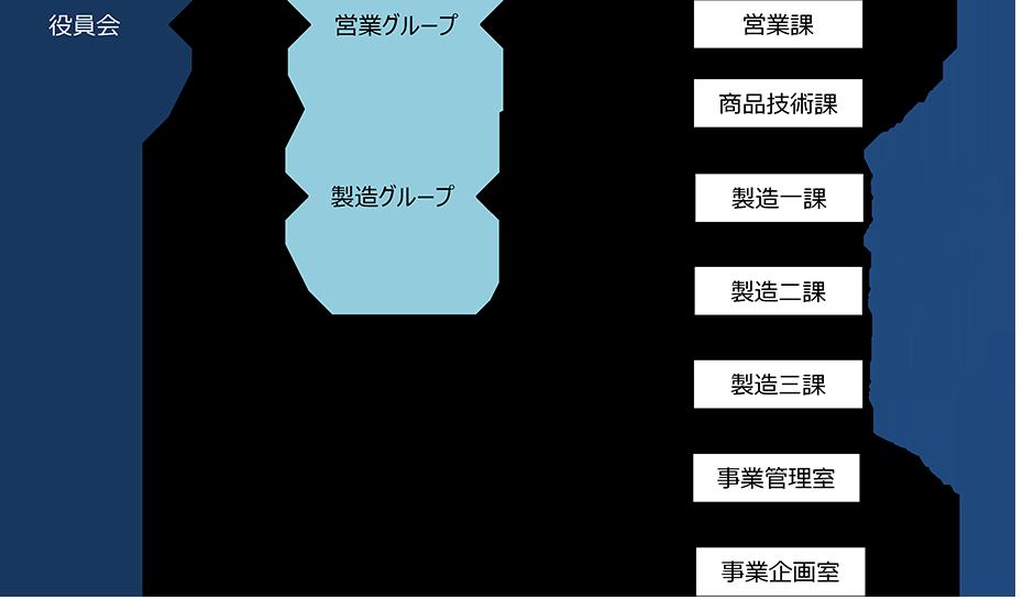 アイデングループ組織図